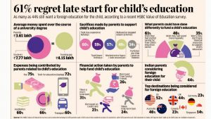 Read more about the article 61% regret starting late in saving for their child's education.