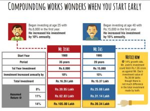Read more about the article Gain from the Power of Compounding