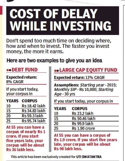 Read more about the article Cost of Delay in Investing