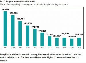 Read more about the article Money in your Savings Account is not an Investment