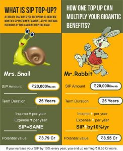 Read more about the article Increase your SIP amount by only 10% and get 5 Crore more!
