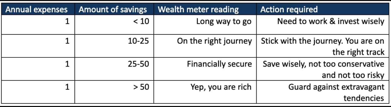Read more about the article Where are you on the Richie Rich Scale?