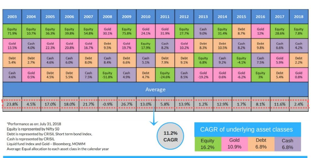 Why Asset Allocation is so Important Chart