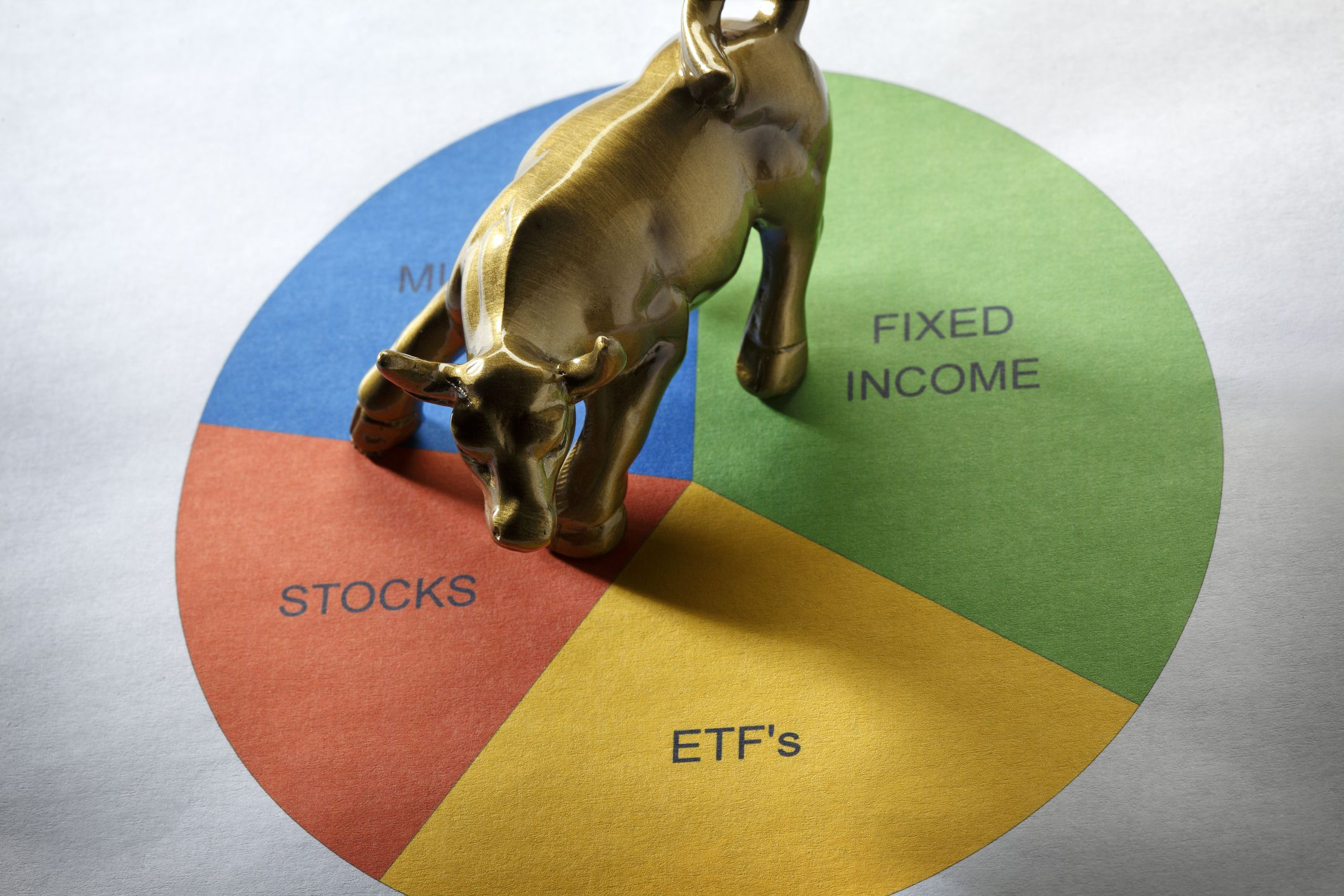 You are currently viewing Why Asset Allocation is so Important