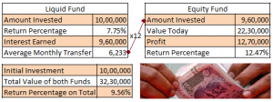 Read more about the article Returns bhi, Risk Free bhi: Systematic Transfer Plan