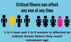 Read more about the article The Importance of a Critical Illness Policy