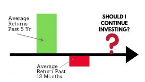 Read more about the article The Impact Of Recency Bias In Our Investment Choices