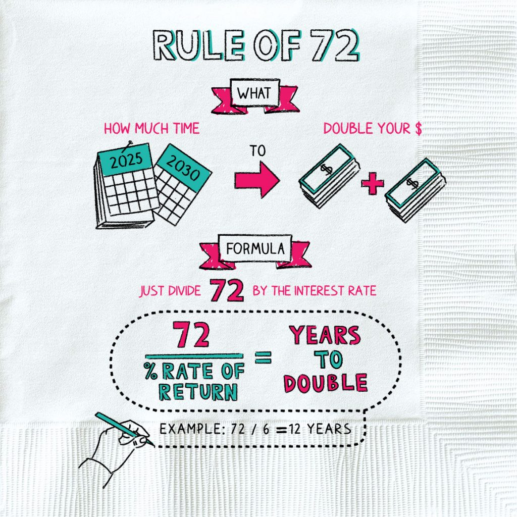 the Rule of 72 explained